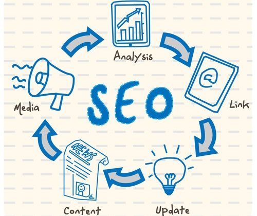 SEO trends for 2017